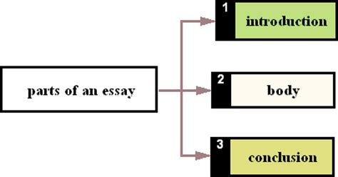 Best ways to conclude an essay